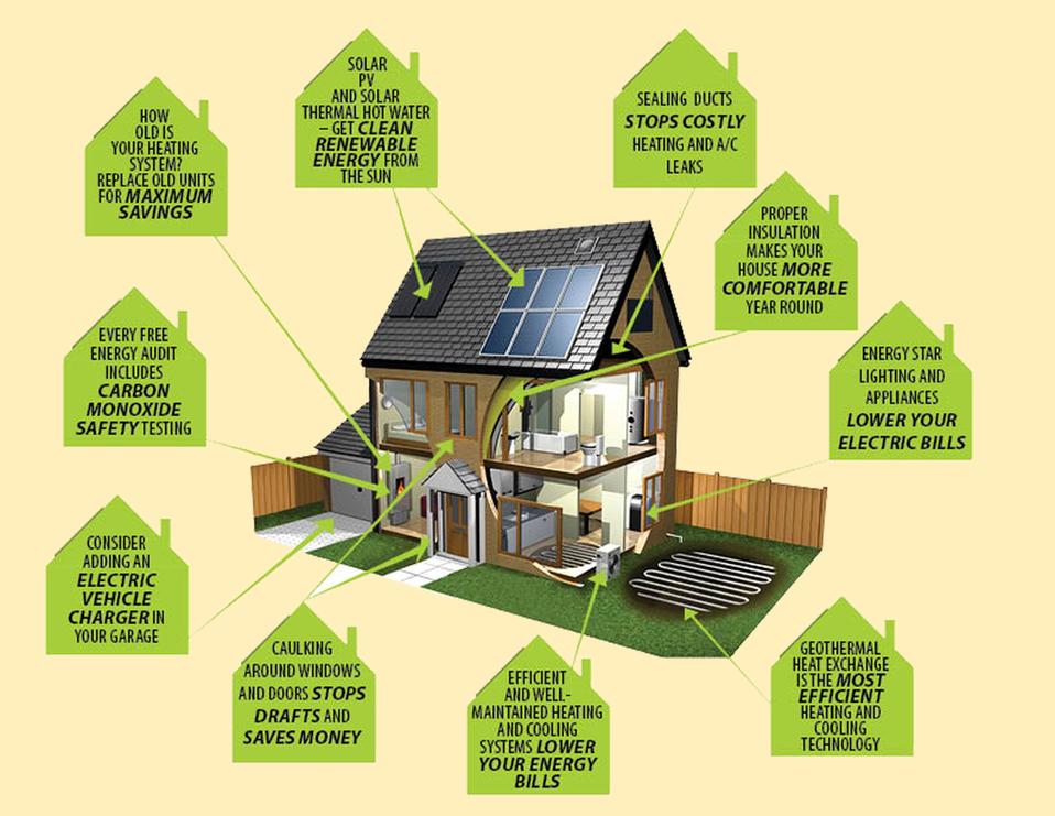 Long Island Green Homes Initiative | United Way of Long Island