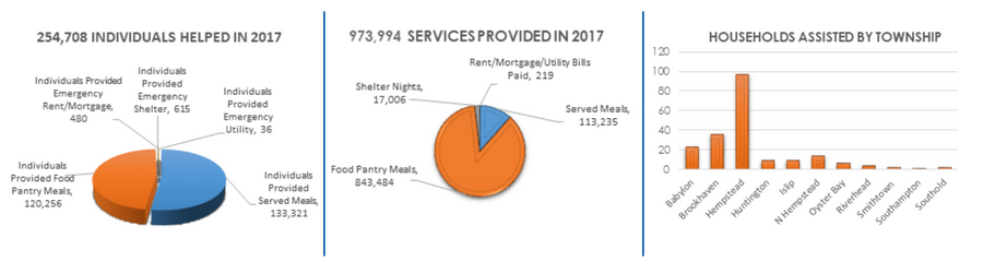 Emergency Food and Shelter Program   United Way of Long Island